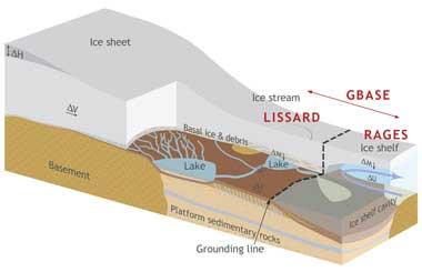 sección del canal de hielo del Lago Whilians