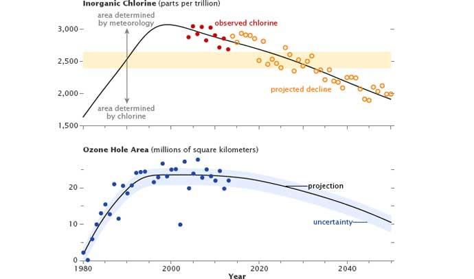 concentración de cloro y su relación con el agujero de ozono