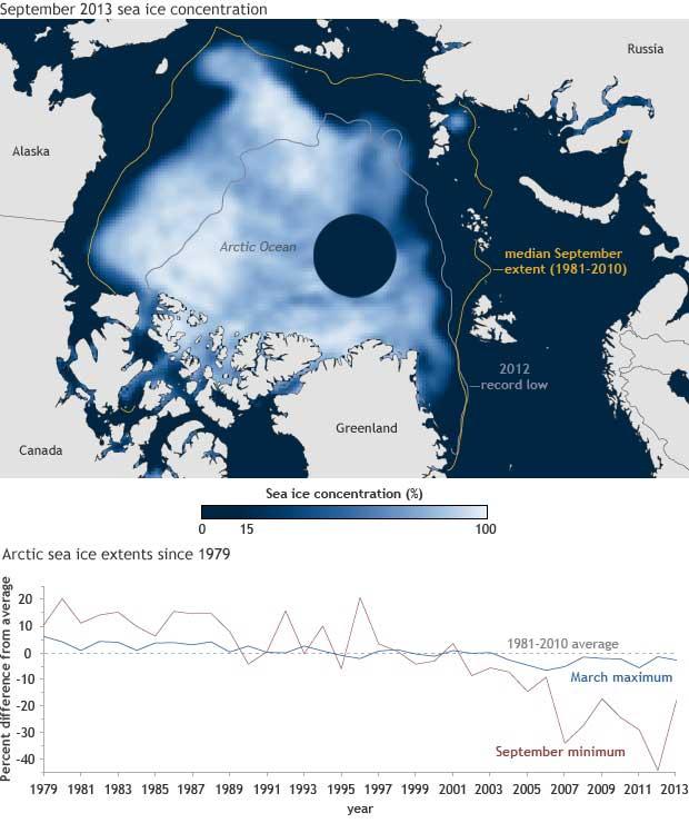 concentración del hielo marino en el Ártico