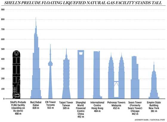 Prelude de Shell, comparación altura