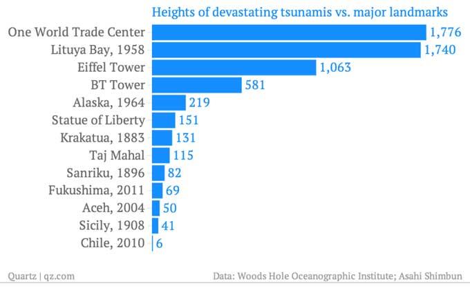 altura olas de diferentes tsunamis
