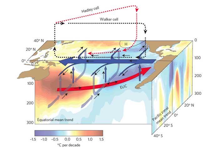 temperatura atmósfera y agua en el Pacífico