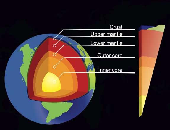 capas de la Tierra (detalle)
