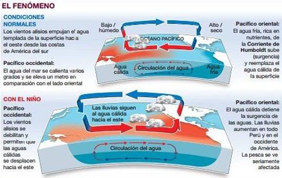 El Niño (condiciones)