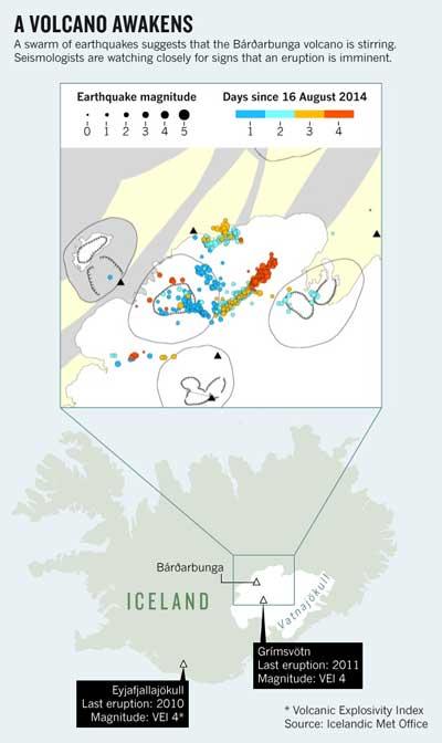enjambres sísmicos en el volcán Bárðarbunga, Islandia