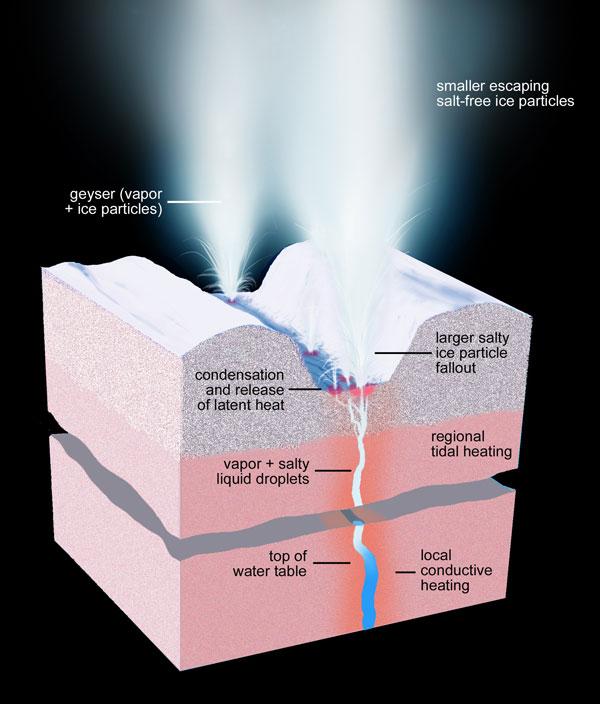 géiseres en Encelado, representación artística