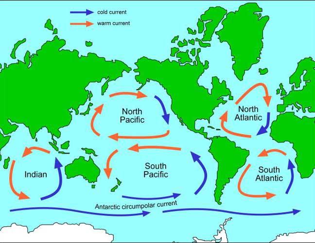 los 5 giros oceánicos