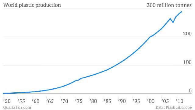 producción de plásticoen el mundo