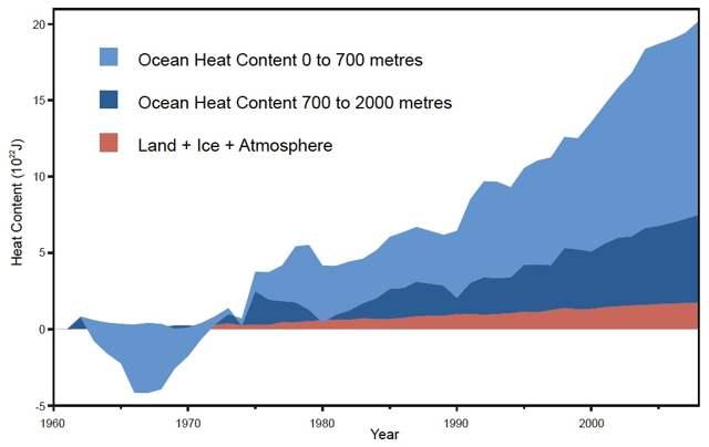 aumento del calor según la profundidad