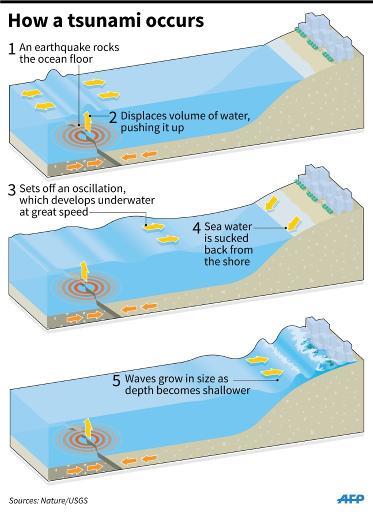 cómo ocurre un tsunami