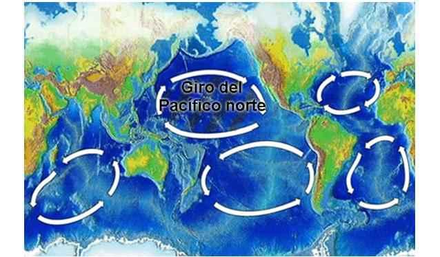 giros del oceano