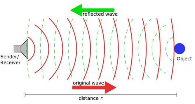 propagación del sonido en el agua