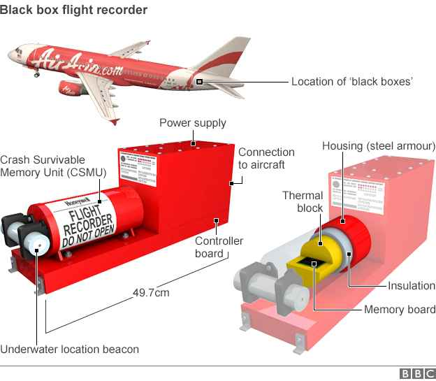 situación de las cajas negras en un Airbus a320