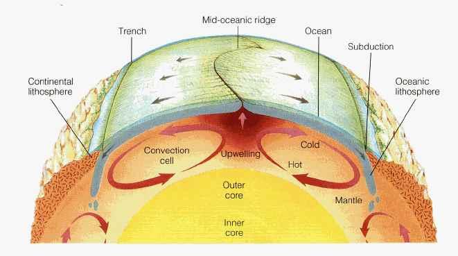 convecciones en el manto terrestre
