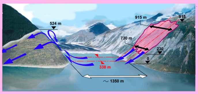 deslizamiento que provocó el tsunami de Alaska en 1964