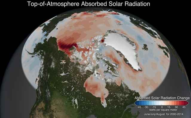absorción de radiación solar en el Ártico
