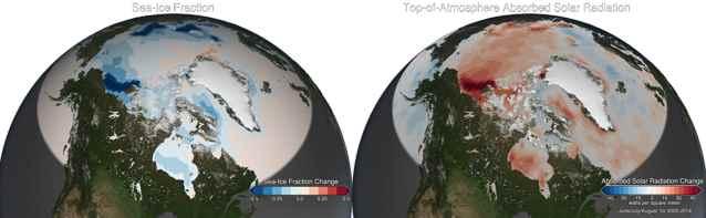 el hielo marino del Ártico y la radiación solar