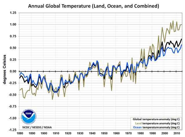 temperaturas de la Tierra desde 1890