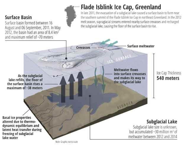 drenaje a un lago oculto bajo la capa de hielo de Groenlandia