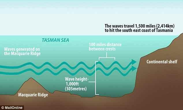 mareas internas en Tasmania