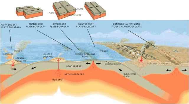 placas tectónicas y volcanes