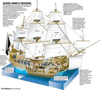 reconstrucción del Queen Anne's Revenge