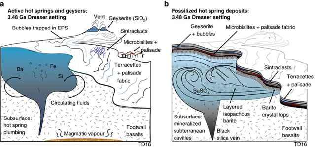formación de geyserita