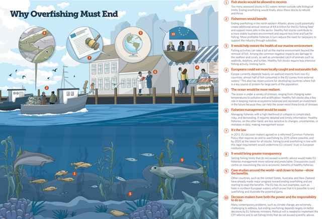 sobrepesca en Europa
