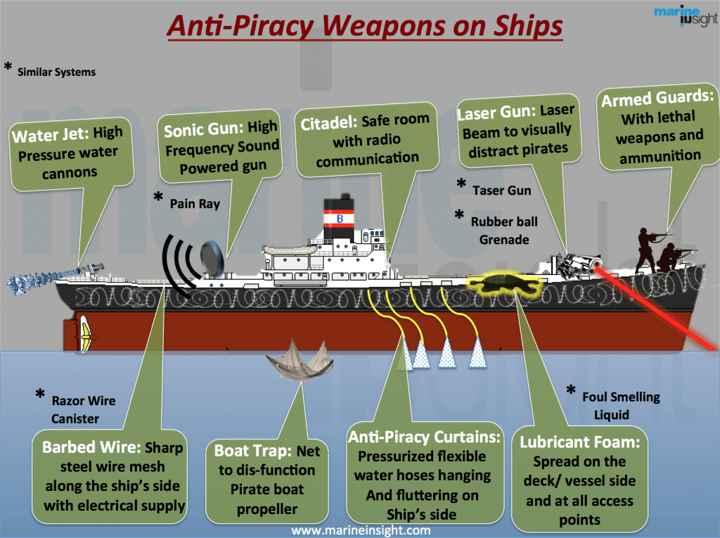 armas antipiratería en los buques