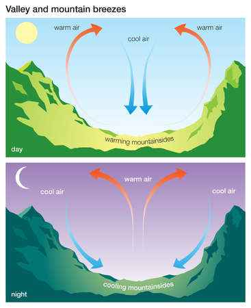 vientos o brisas de valle