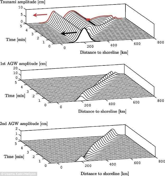 evolución de la ola de un tsunami