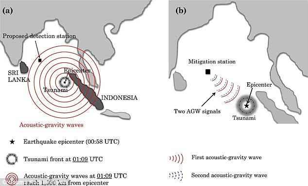 mitigación de un tsunami por ondas acústicas
