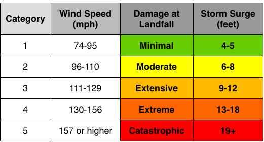 categorías de huracanes