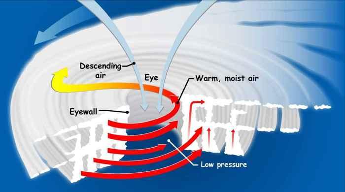 formación del ojo de un huracán