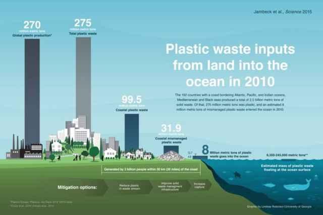 cantidad de plásticos en el océano