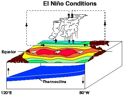El Niño, condiciones