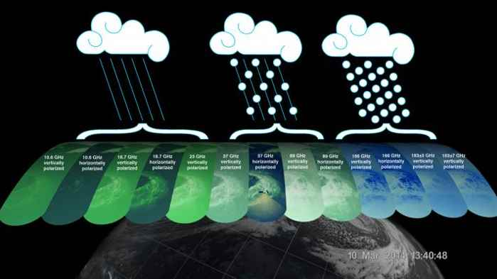 medida de las precipitaciones de lluvia y nieve por satélite