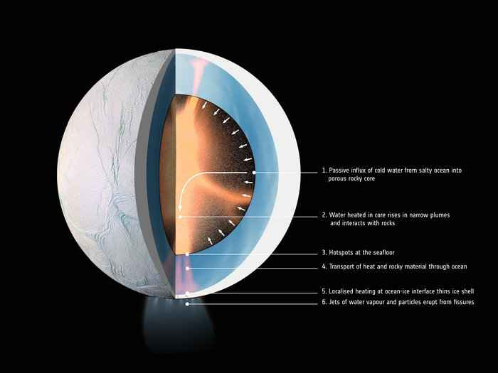 interior de Encelado
