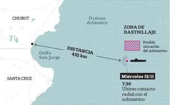 última posición del ARA San Juan