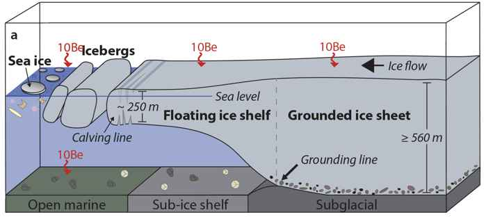 formación de un iceberg