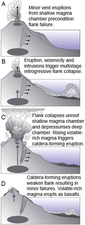 formas de erupción en el Teide