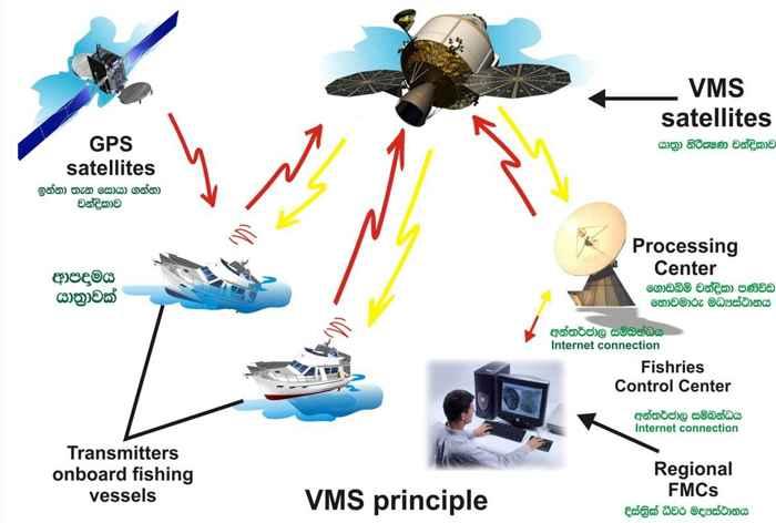 Sistema de Monitoreo de Buques (VMS)