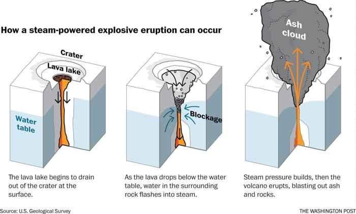 evolución de la caldera del Kilauea