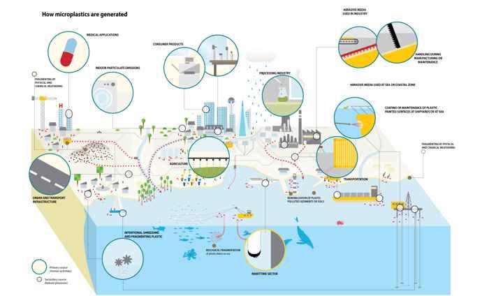 microplásticos en el océano