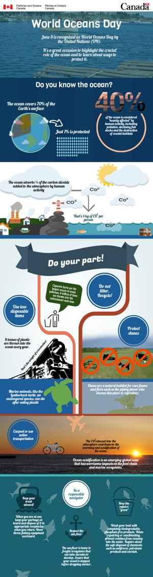 póster Día Mundial de los Océanos