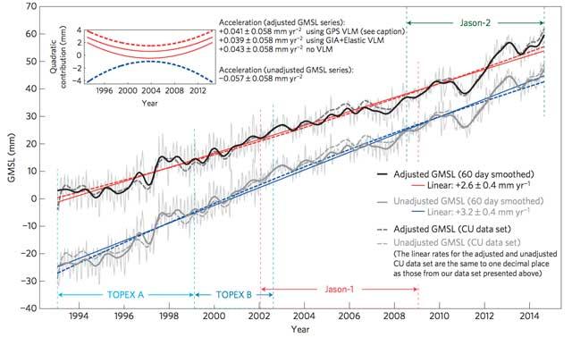 aumento del nivel del mar, gráfico
