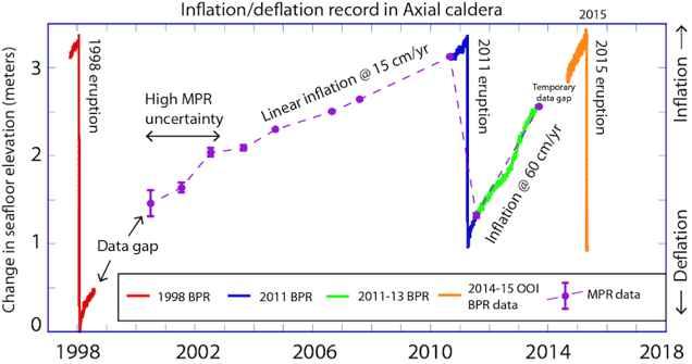 inflación y deflacción de la caldera del Axial