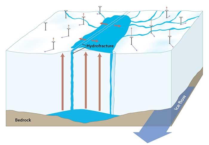 moulin en la capa de hielo de Groenlandia, gráfico