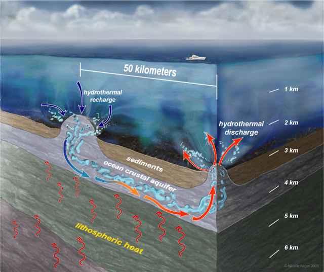 sifón hidrotermal en el fondo del mar