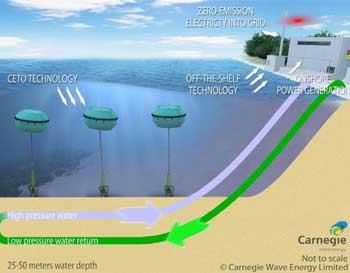 sistema de energía de las olas Ceto 5
